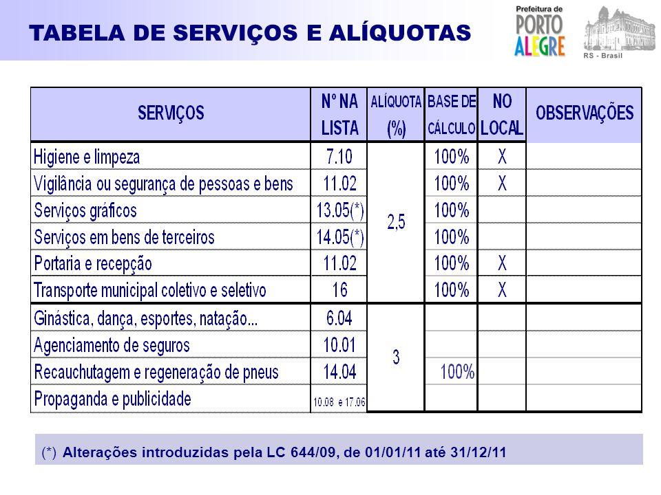 TABELA DE SERVIÇOS E ALÍQUOTAS (*) Alterações introduzidas pela LC 644/09, de 01/01/11 até 31/12/11