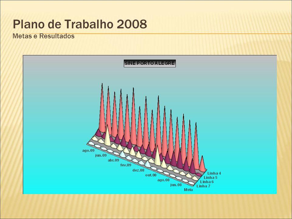 Plano de Trabalho 2008 Metas e Resultados