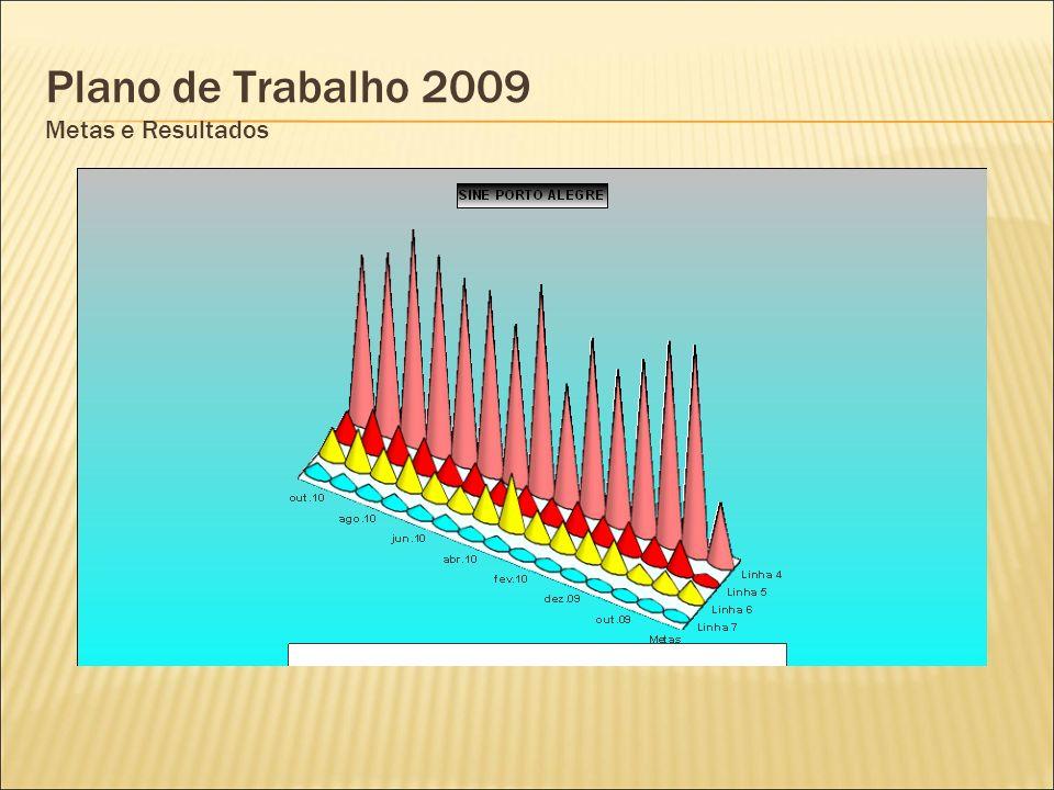 Plano de Trabalho 2009 Metas e Resultados