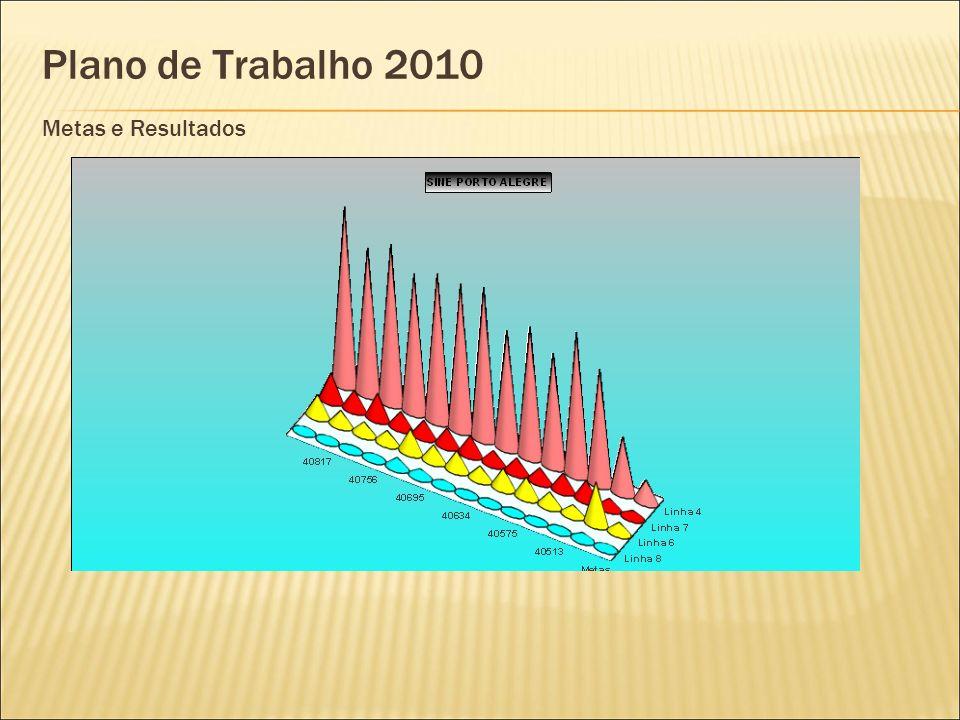 Plano de Trabalho 2010 Metas e Resultados