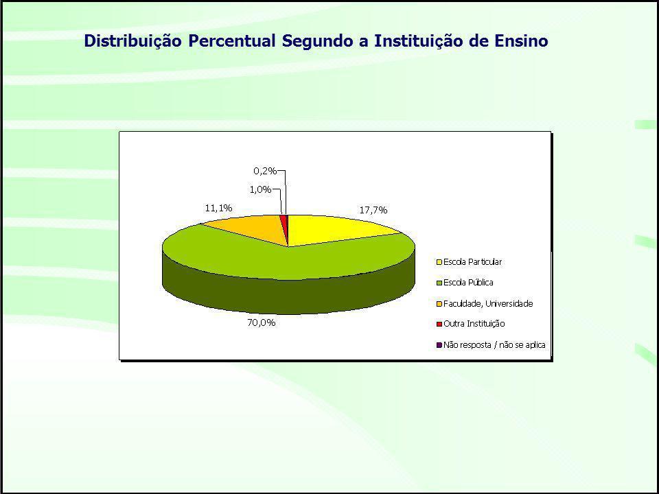 Distribui ç ão Percentual Segundo a Institui ç ão de Ensino