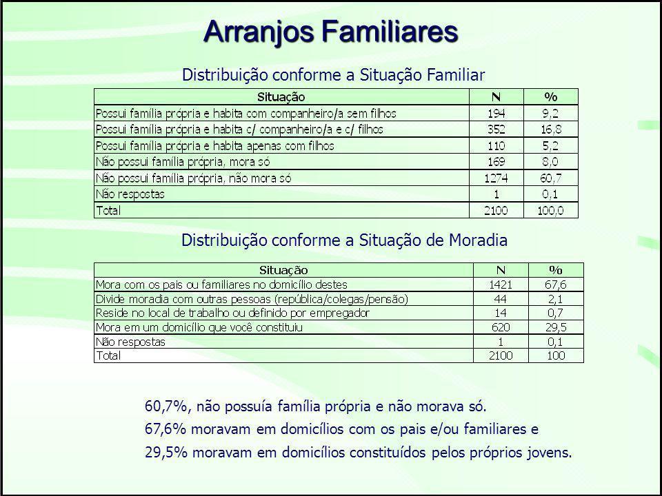 Arranjos Familiares Distribuição conforme a Situação de Moradia Distribuição conforme a Situação Familiar 60,7%, não possuía família própria e não morava só.