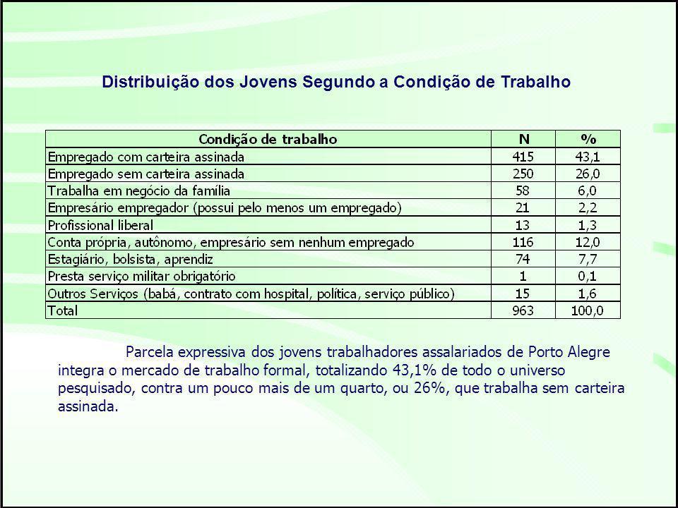 Distribuição dos Jovens Segundo a Condição de Trabalho Parcela expressiva dos jovens trabalhadores assalariados de Porto Alegre integra o mercado de trabalho formal, totalizando 43,1% de todo o universo pesquisado, contra um pouco mais de um quarto, ou 26%, que trabalha sem carteira assinada.
