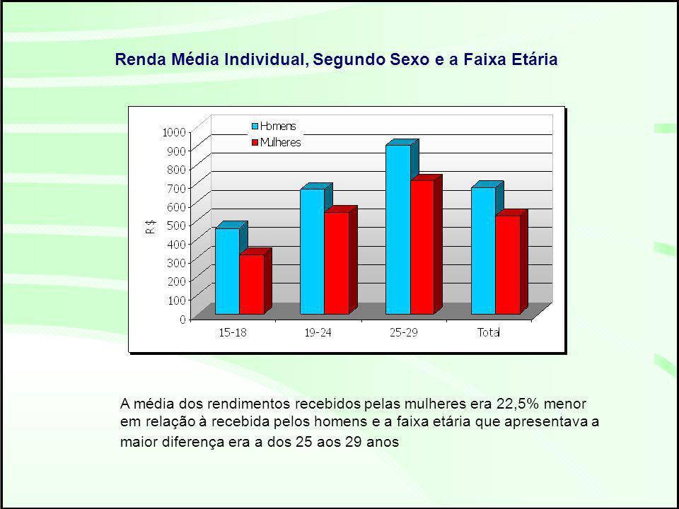 A média dos rendimentos recebidos pelas mulheres era 22,5% menor em relação à recebida pelos homens e a faixa etária que apresentava a maior diferença era a dos 25 aos 29 anos Renda Média Individual, Segundo Sexo e a Faixa Etária