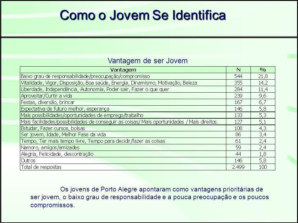 Como o Jovem Se Identifica Vantagem de ser Jovem Os jovens de Porto Alegre apontaram como vantagens prioritárias de ser jovem, o baixo grau de responsabilidade e a pouca preocupação e os poucos compromissos.