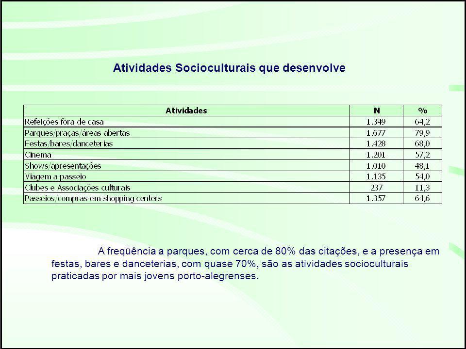 Atividades Socioculturais que desenvolve A freqüência a parques, com cerca de 80% das citações, e a presença em festas, bares e danceterias, com quase 70%, são as atividades socioculturais praticadas por mais jovens porto-alegrenses.