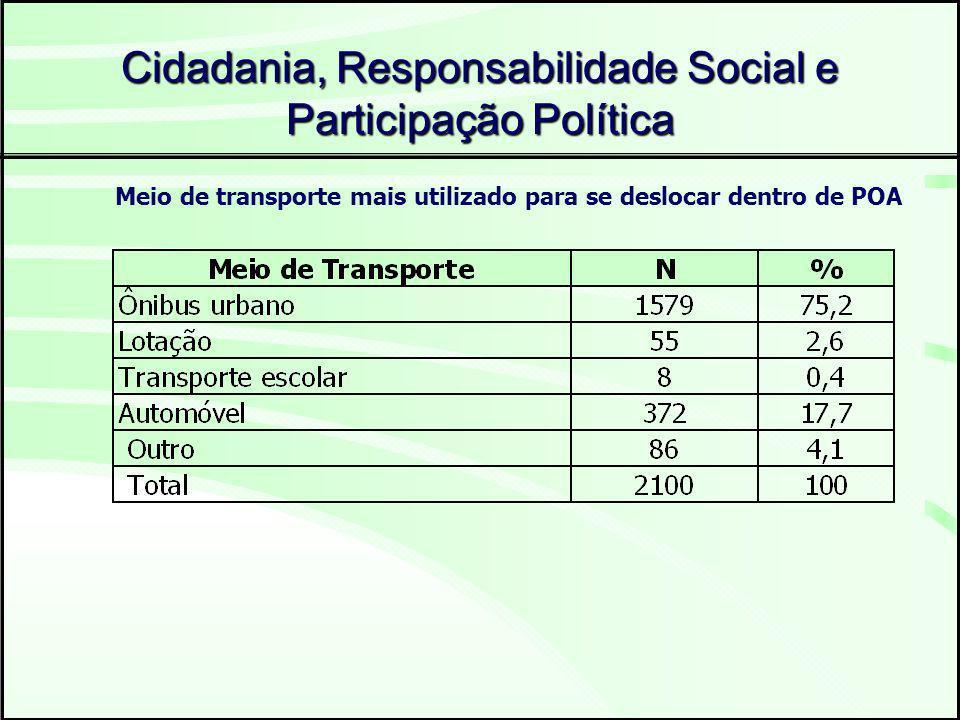 Cidadania, Responsabilidade Social e Participação Política Meio de transporte mais utilizado para se deslocar dentro de POA