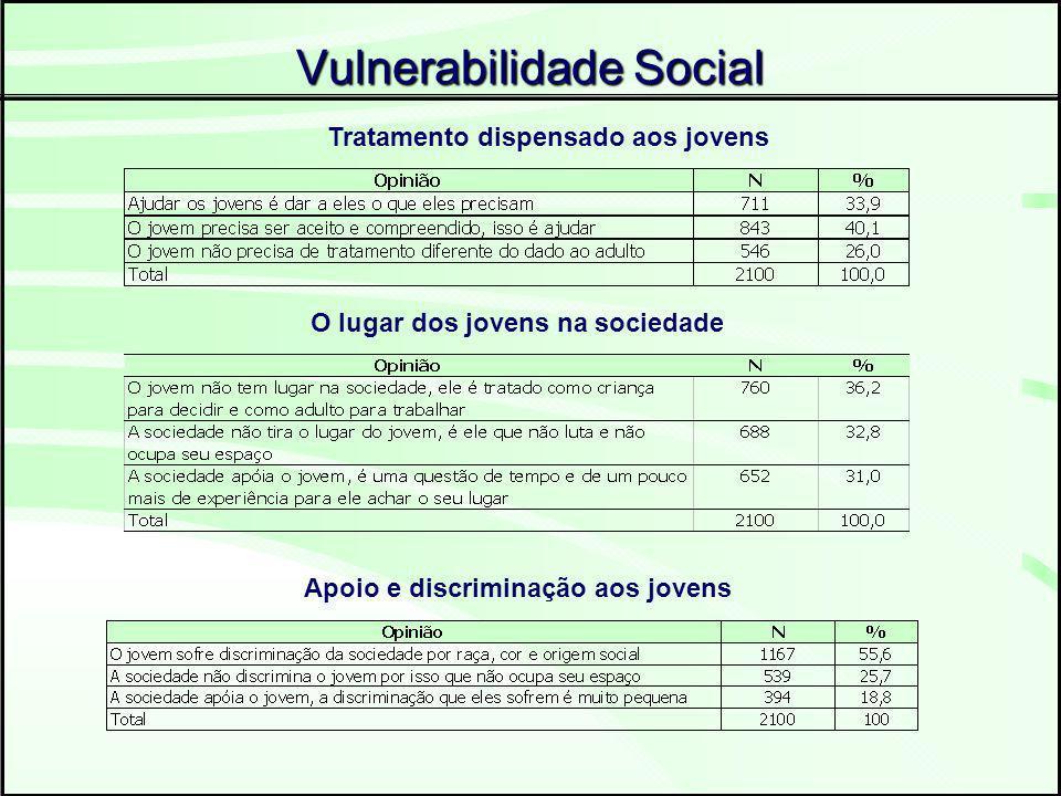 Vulnerabilidade Social Tratamento dispensado aos jovens O lugar dos jovens na sociedade Apoio e discriminação aos jovens