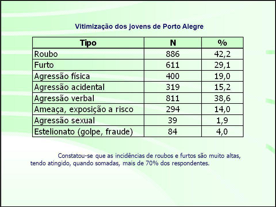 Vitimização dos jovens de Porto Alegre Constatou-se que as incidências de roubos e furtos são muito altas, tendo atingido, quando somadas, mais de 70% dos respondentes.