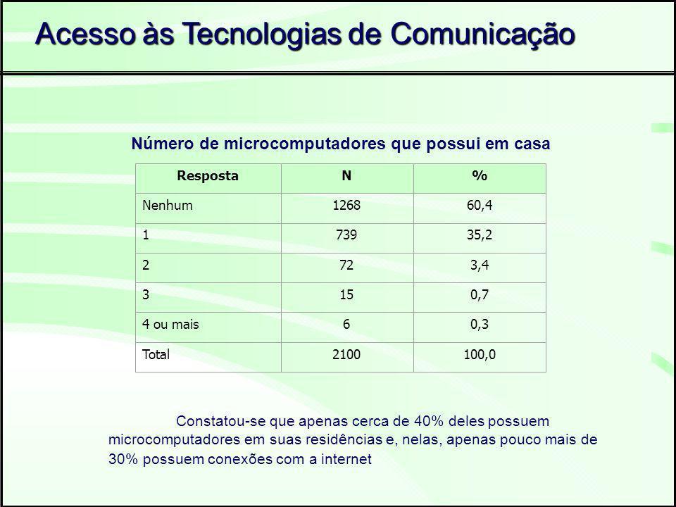RespostaN% Nenhum126860,4 173935,2 2723,4 3150,7 4 ou mais60,3 Total2100100,0 Constatou-se que apenas cerca de 40% deles possuem microcomputadores em suas residências e, nelas, apenas pouco mais de 30% possuem conexões com a internet Número de microcomputadores que possui em casa Acesso às Tecnologias de Comunicação
