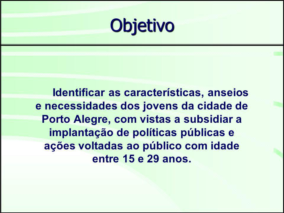 Objetivo Identificar as características, anseios e necessidades dos jovens da cidade de Porto Alegre, com vistas a subsidiar a implantação de políticas públicas e ações voltadas ao público com idade entre 15 e 29 anos.