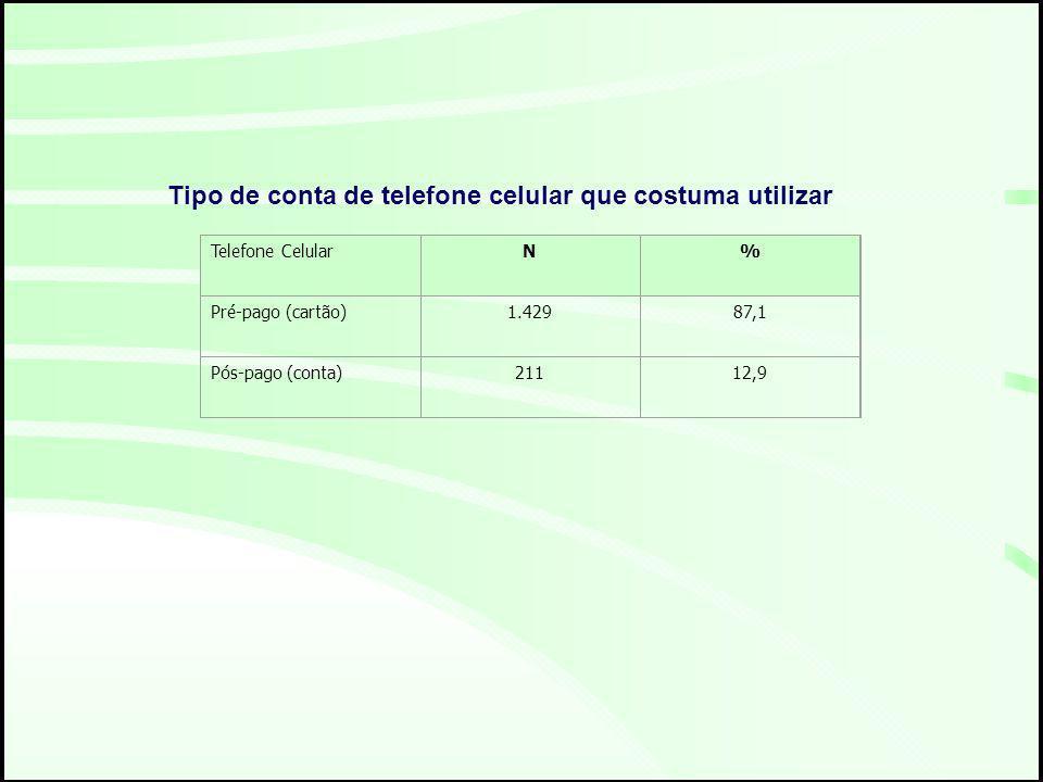 Telefone CelularN% Pré-pago (cartão)1.42987,1 Pós-pago (conta)21112,9 Tipo de conta de telefone celular que costuma utilizar