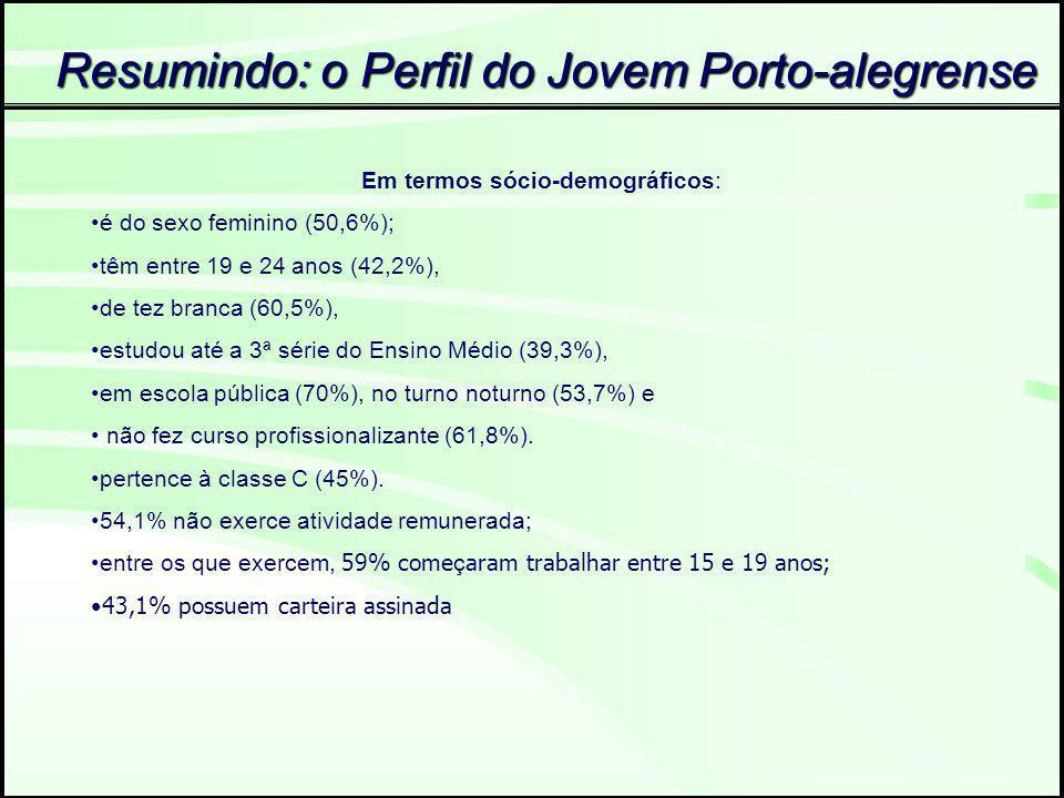 Resumindo: o Perfil do Jovem Porto-alegrense Em termos sócio-demográficos: é do sexo feminino (50,6%); têm entre 19 e 24 anos (42,2%), de tez branca (60,5%), estudou até a 3ª série do Ensino Médio (39,3%), em escola pública (70%), no turno noturno (53,7%) e não fez curso profissionalizante (61,8%).