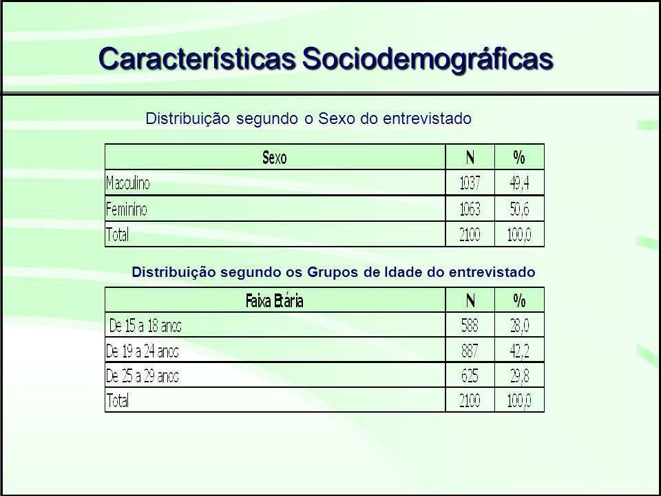 Características Sociodemográficas Distribuição segundo o Sexo do entrevistado Distribuição segundo os Grupos de Idade do entrevistado