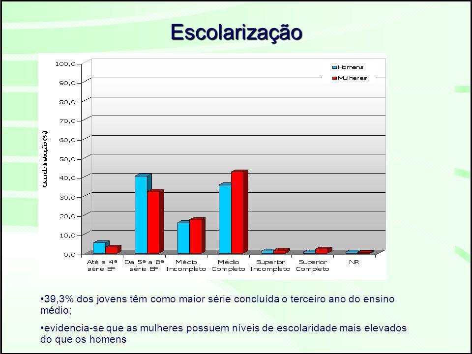 Renda Individual em Salários Mínimos Os vencimentos recebidos por grande parte destes jovens, perfazendo 70,4% de seu total, são de no máximo dois salários mínimos