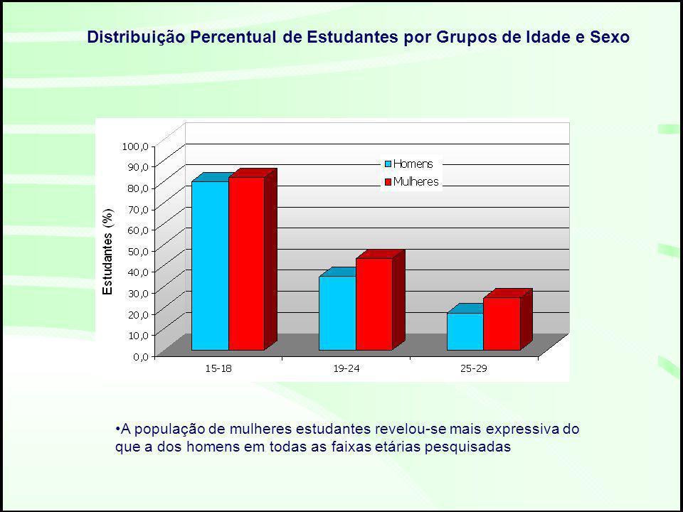 A população de mulheres estudantes revelou-se mais expressiva do que a dos homens em todas as faixas etárias pesquisadas Distribuição Percentual de Estudantes por Grupos de Idade e Sexo
