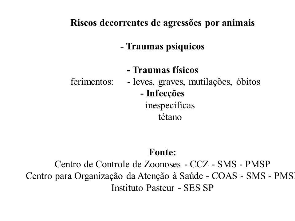 Riscos decorrentes de agressões por animais - Traumas psíquicos - Traumas físicos ferimentos: - leves, graves, mutilações, óbitos - Infecções inespecí