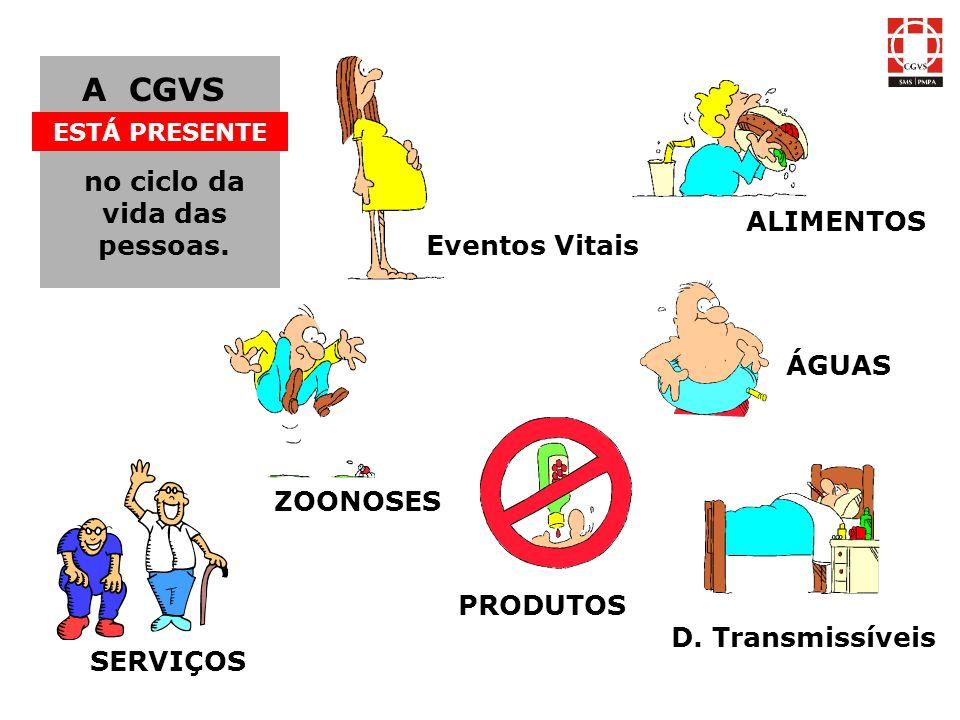 ALIMENTOS ÁGUAS SERVIÇOS PRODUTOS ZOONOSES Eventos Vitais A CGVS ESTÁ PRESENTE no ciclo da vida das pessoas. D. Transmissíveis