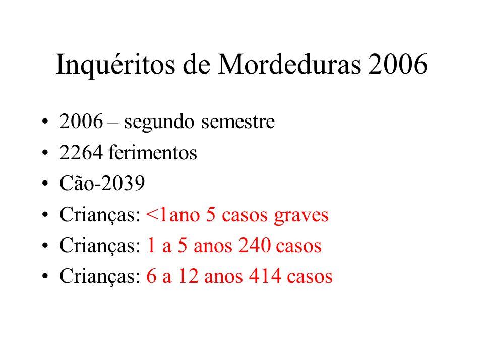 Inquéritos de Mordeduras 2006 2006 – segundo semestre 2264 ferimentos Cão-2039 Crianças: <1ano 5 casos graves Crianças: 1 a 5 anos 240 casos Crianças: