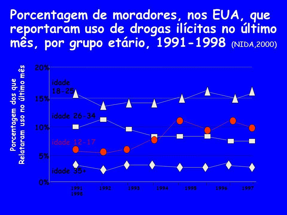 Porcentagem de moradores, nos EUA, que reportaram uso de drogas ilícitas no último mês, por grupo etário, 1991-1998 (NIDA,2000) 1991 1992 1993 1994 19