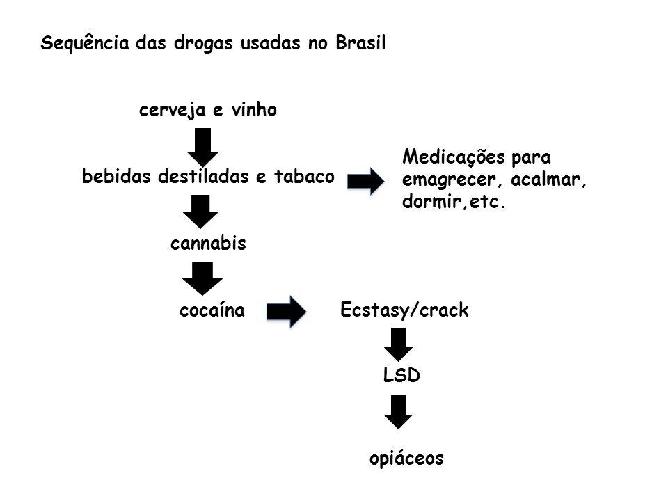 cerveja e vinho bebidas destiladas e tabaco cannabis cocaína Sequência das drogas usadas no Brasil Ecstasy/crack opiáceos LSD Medicações para emagrece