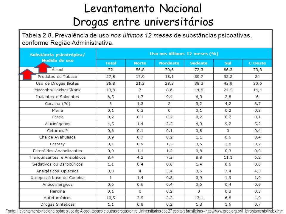 Levantamento Nacional Drogas entre universitários Tabela 2.8. Prevalência de uso nos últimos 12 meses de substâncias psicoativas, conforme Região Admi
