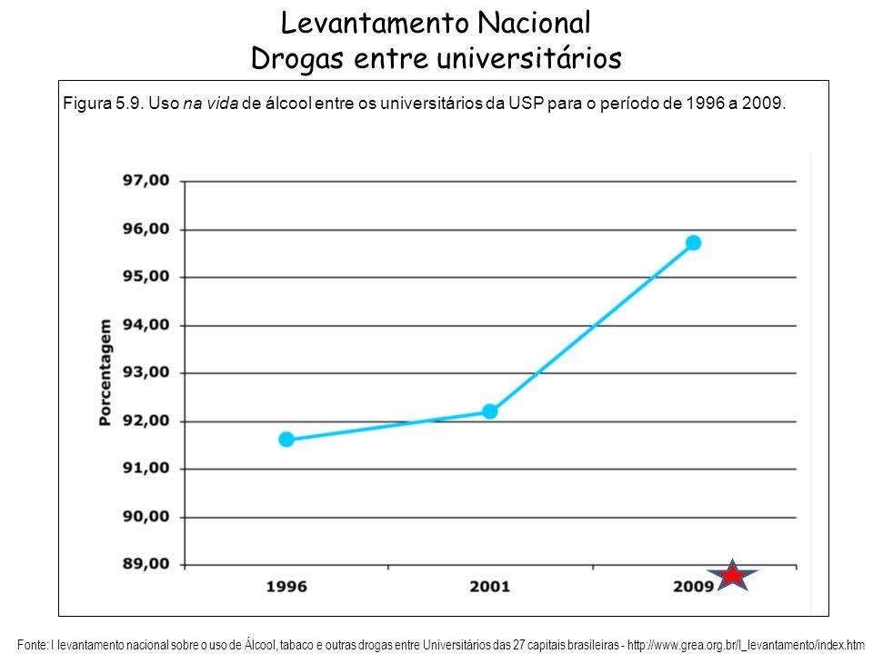 Levantamento Nacional Drogas entre universitários Figura 5.9. Uso na vida de álcool entre os universitários da USP para o período de 1996 a 2009. Font