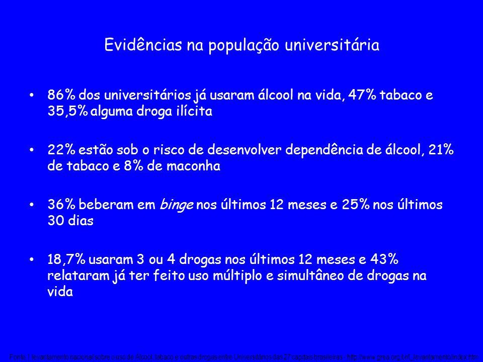 Evidências na população universitária 86% dos universitários já usaram álcool na vida, 47% tabaco e 35,5% alguma droga ilícita 22% estão sob o risco d
