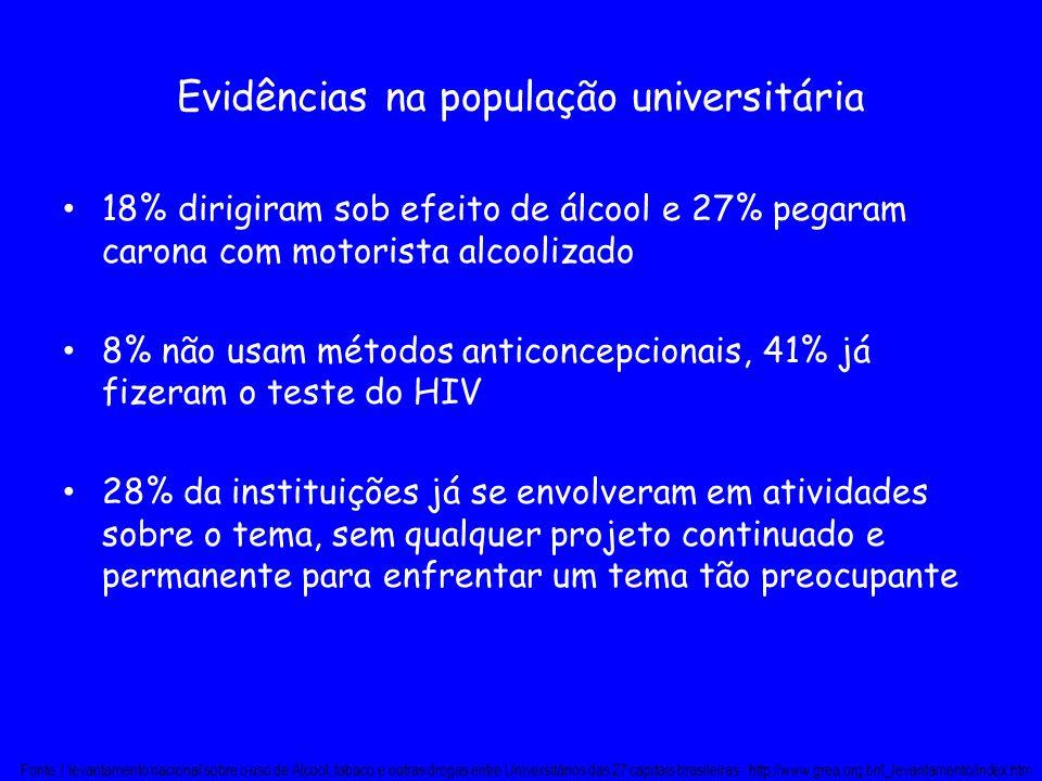Evidências na população universitária 18% dirigiram sob efeito de álcool e 27% pegaram carona com motorista alcoolizado 8% não usam métodos anticoncep