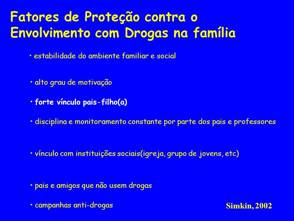Fatores de Proteção contra o Envolvimento com Drogas na família estabilidade do ambiente familiar e social alto grau de motivação forte vínculo pais-f