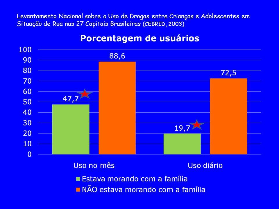 Levantamento Nacional sobre o Uso de Drogas entre Crianças e Adolescentes em Situação de Rua nas 27 Capitais Brasileiras (CEBRID, 2003)