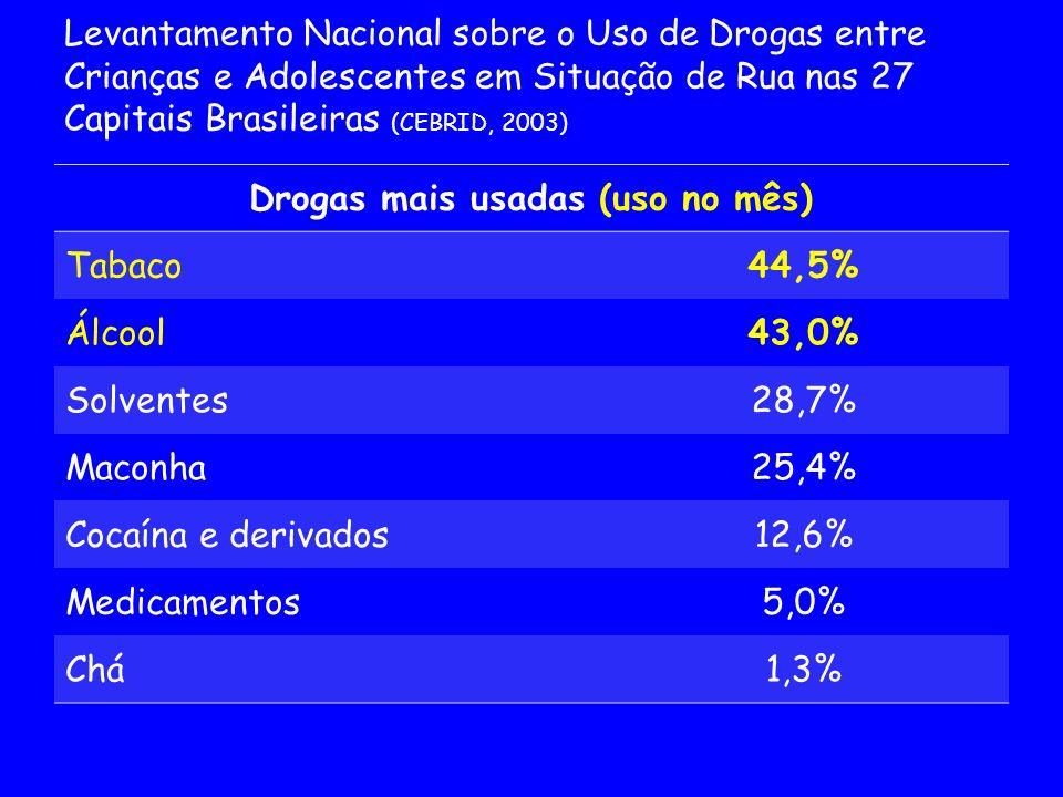 Drogas mais usadas (uso no mês) Tabaco44,5% Álcool43,0% Solventes28,7% Maconha25,4% Cocaína e derivados12,6% Medicamentos5,0% Chá1,3% Levantamento Nac