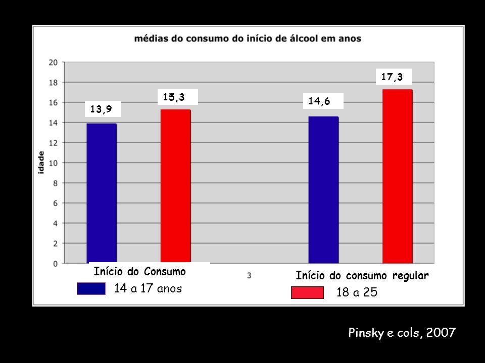 14 a 17 anos 18 a 25 13,9 15,3 14,6 17,3 Início do Consumo Início do consumo regular Pinsky e cols, 2007