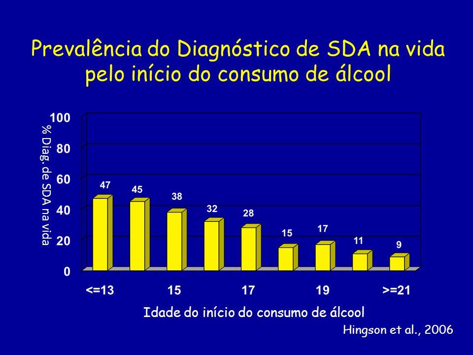 Prevalência do Diagnóstico de SDA na vida pelo início do consumo de álcool Idade do início do consumo de álcool % Diag. de SDA na vida Hingson et al.,