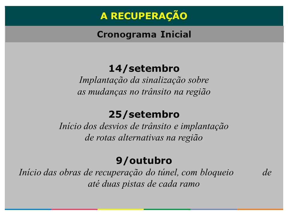 A RECUPERAÇÃO 14/setembro Implantação da sinalização sobre as mudanças no trânsito na região 25/setembro Início dos desvios de trânsito e implantação