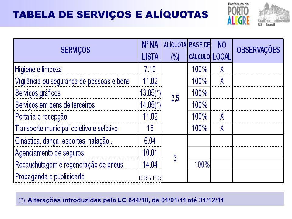 TABELA DE SERVIÇOS E ALÍQUOTAS (*) Alterações introduzidas pela LC 644/10, de 01/01/11 até 31/12/11