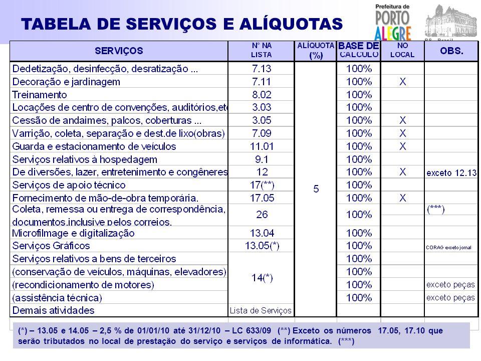 TABELA DE SERVIÇOS E ALÍQUOTAS (*) – 13.05 e 14.05 – 2,5 % de 01/01/10 até 31/12/10 – LC 633/09 (**) Exceto os números 17.05, 17.10 que serão tributad