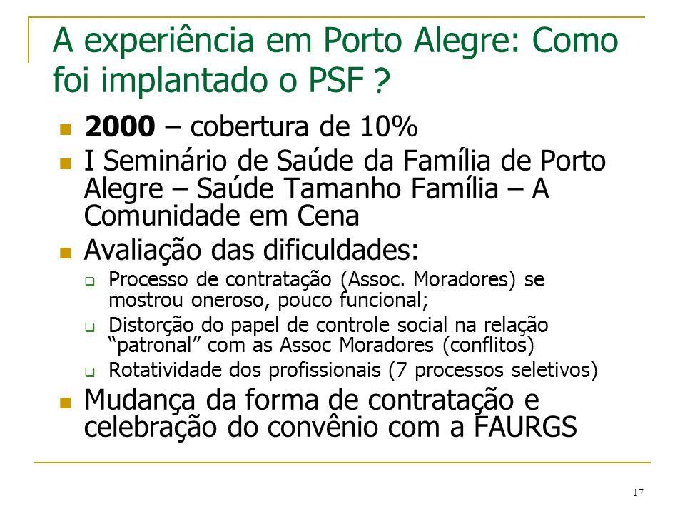 17 A experiência em Porto Alegre: Como foi implantado o PSF ? 2000 – cobertura de 10% I Seminário de Saúde da Família de Porto Alegre – Saúde Tamanho