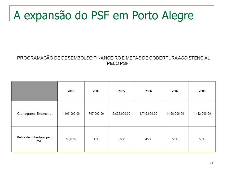 21 A expansão do PSF em Porto Alegre PROGRAMAÇÃO DE DESEMBOLSO FINANCEIRO E METAS DE COBERTURA ASSISTENCIAL PELO PSF 200320042005200620072008 Cronogra