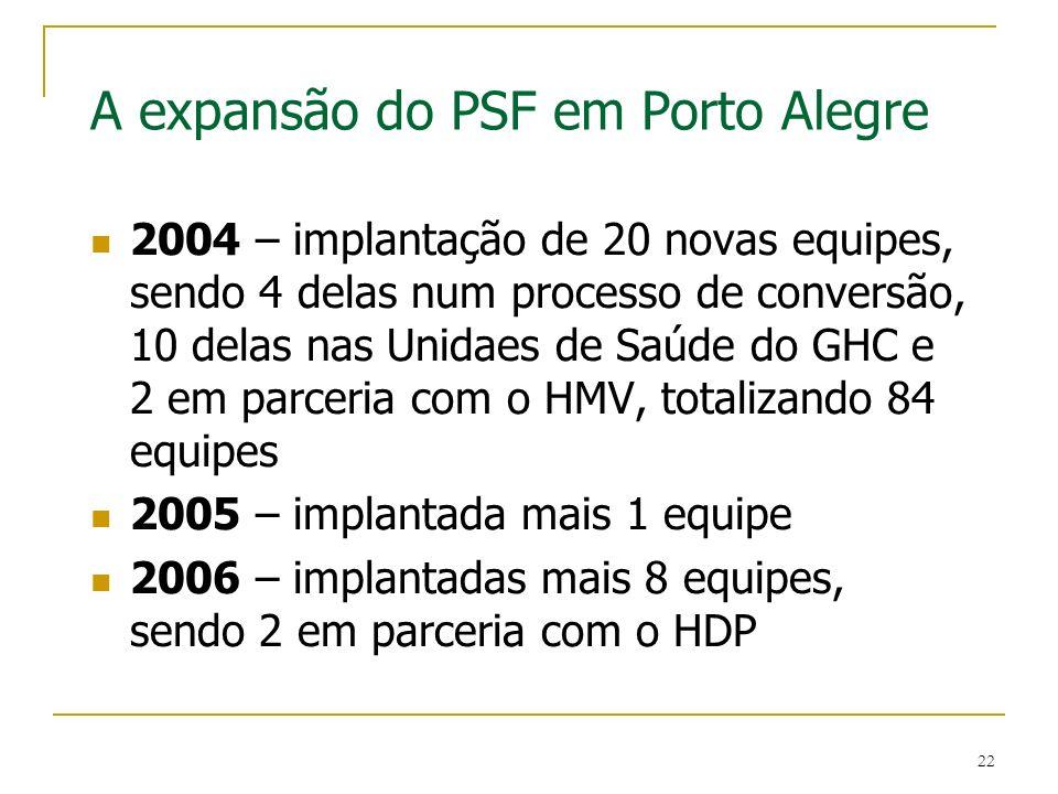 22 A expansão do PSF em Porto Alegre 2004 – implantação de 20 novas equipes, sendo 4 delas num processo de conversão, 10 delas nas Unidaes de Saúde do