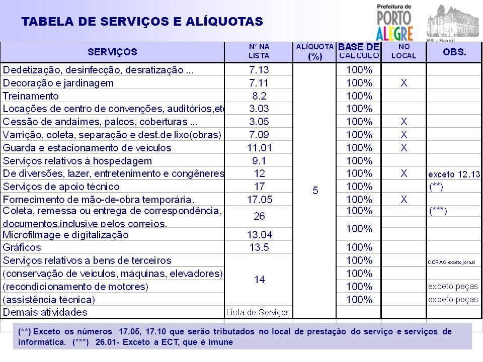 TABELA DE SERVIÇOS E ALÍQUOTAS (**) Exceto os números 17.05, 17.10 que serão tributados no local de prestação do serviço e serviços de informática. (*