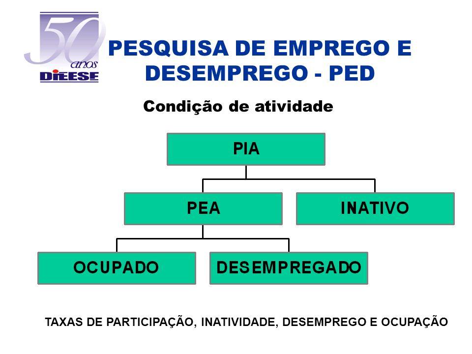 PESQUISA DE EMPREGO E DESEMPREGO - PED Condição de atividade TAXAS DE PARTICIPAÇÃO, INATIVIDADE, DESEMPREGO E OCUPAÇÃO