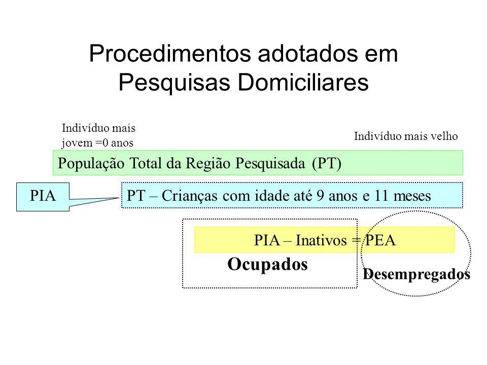 Procedimentos adotados em Pesquisas Domiciliares População Total da Região Pesquisada (PT) Indivíduo mais jovem =0 anos Indivíduo mais velho PT – Cria