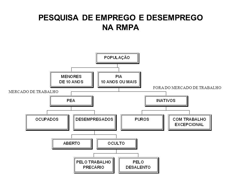 PESQUISA DE EMPREGO E DESEMPREGO NA RMPA FORA DO MERCADO DE TRABALHO MERCADO DE TRABALHO