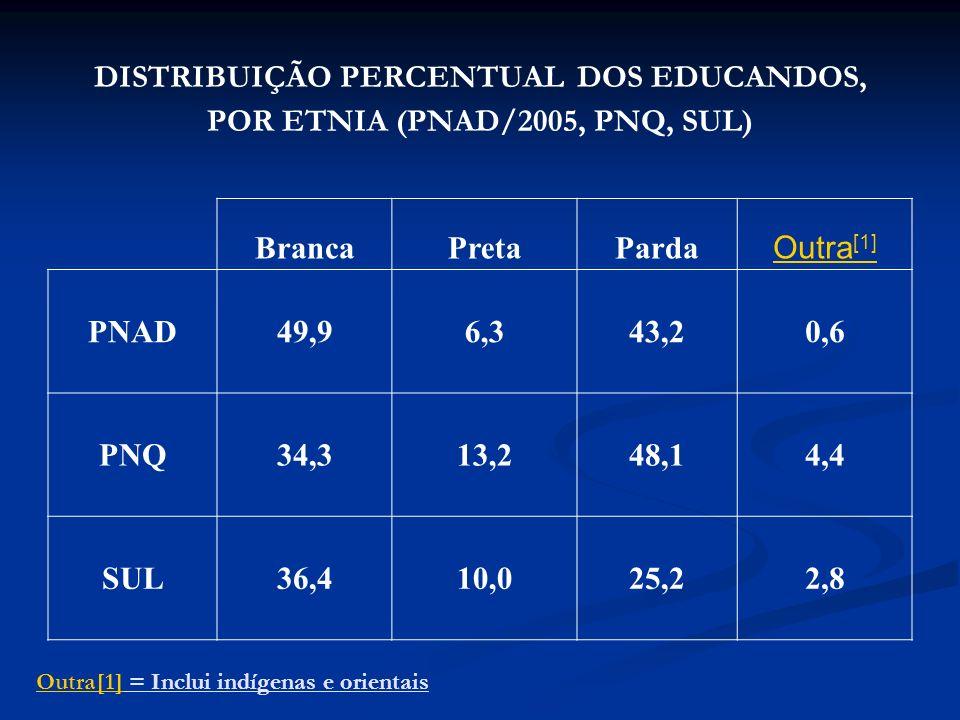 DISTRIBUIÇÃO PERCENTUAL DOS EDUCANDOS, POR ETNIA (PNAD/2005, PNQ, SUL) Outra[1]Outra[1] = Inclui indígenas e orientais BrancaPretaParda Outra [1] PNAD