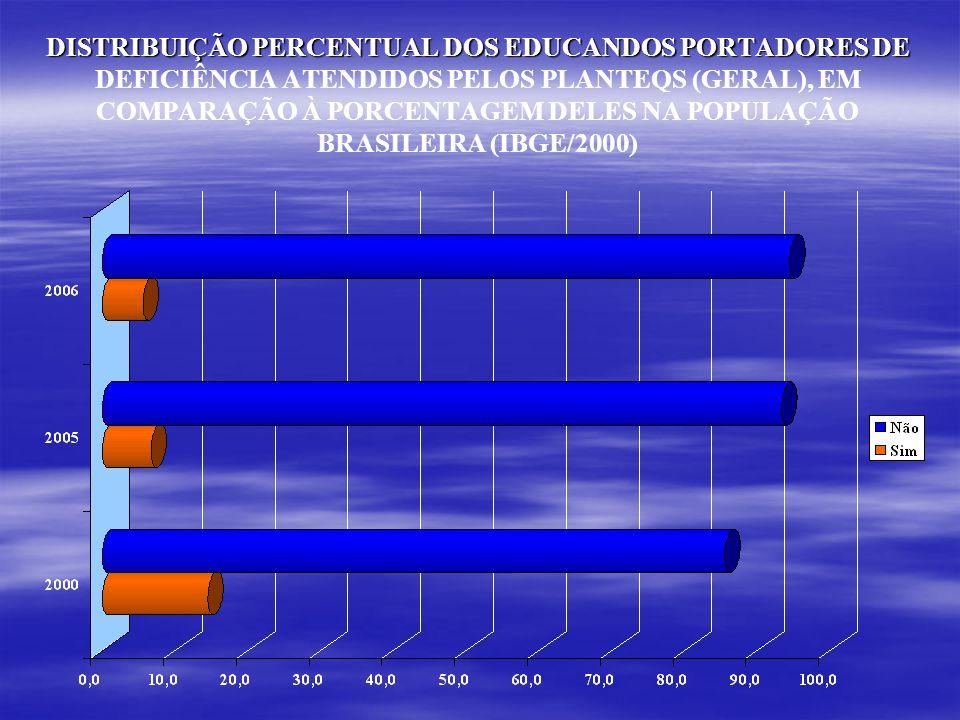 DISTRIBUIÇÃO PERCENTUAL DOS EDUCANDOS PORTADORES DE DISTRIBUIÇÃO PERCENTUAL DOS EDUCANDOS PORTADORES DE DEFICIÊNCIA ATENDIDOS PELOS PLANTEQS (GERAL), EM COMPARAÇÃO À PORCENTAGEM DELES NA POPULAÇÃO BRASILEIRA (IBGE/2000)