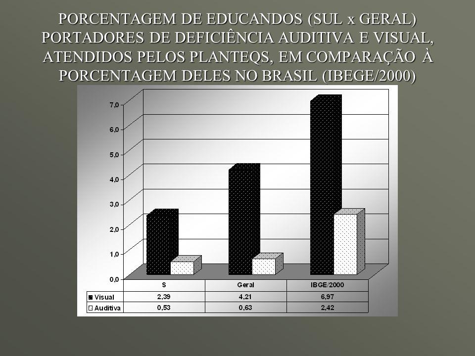 PORCENTAGEM DE EDUCANDOS (SUL x GERAL) PORTADORES DE DEFICIÊNCIA AUDITIVA E VISUAL, ATENDIDOS PELOS PLANTEQS, EM COMPARAÇÃO À PORCENTAGEM DELES NO BRASIL (IBEGE/2000)