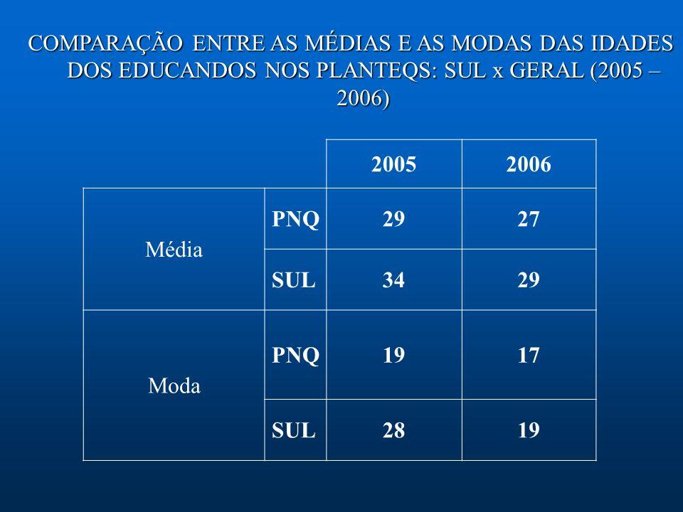COMPARAÇÃO ENTRE AS MÉDIAS E AS MODAS DAS IDADES DOS EDUCANDOS NOS PLANTEQS: SUL x GERAL (2005 – 2006) 20052006 Média PNQ2927 SUL3429 Moda PNQ1917 SUL