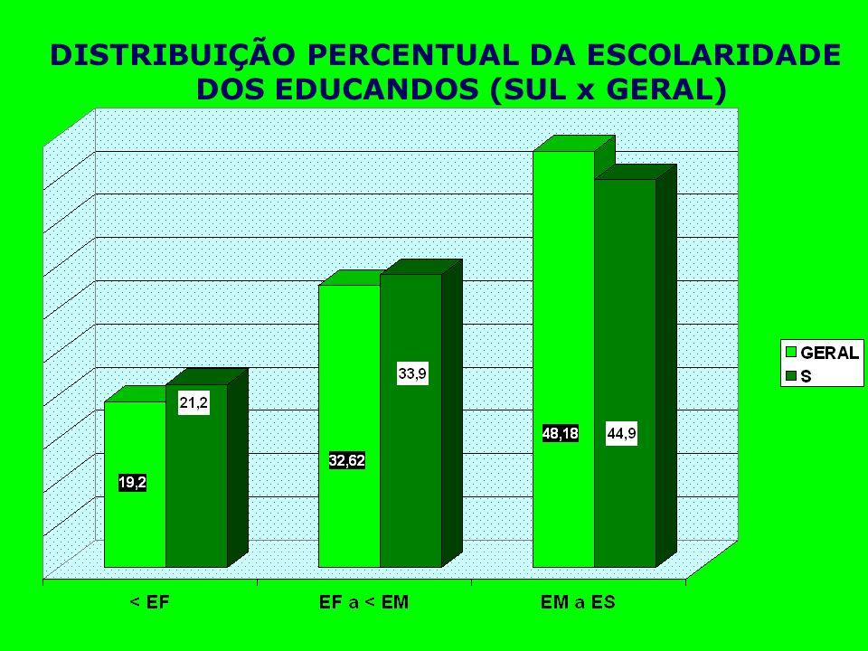 DISTRIBUIÇÃO PERCENTUAL DA ESCOLARIDADE DOS EDUCANDOS (SUL x GERAL)