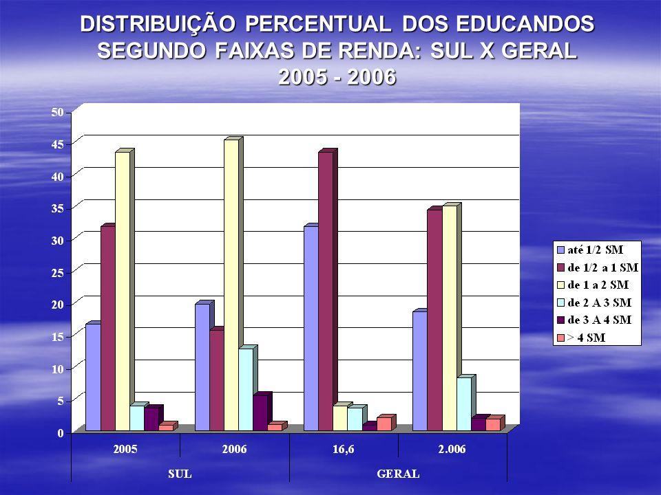 DISTRIBUIÇÃO PERCENTUAL DOS EDUCANDOS SEGUNDO FAIXAS DE RENDA: SUL X GERAL 2005 - 2006